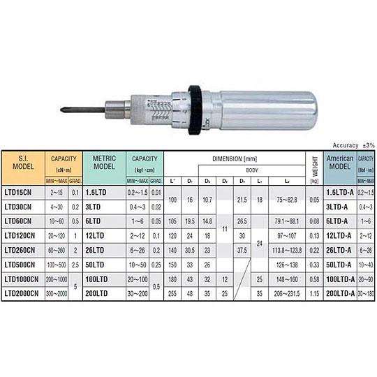 TOHNICHI  LTD Series - Micrometer Adjustable Torque Screwdrivers